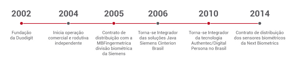 Timeline Duodigit