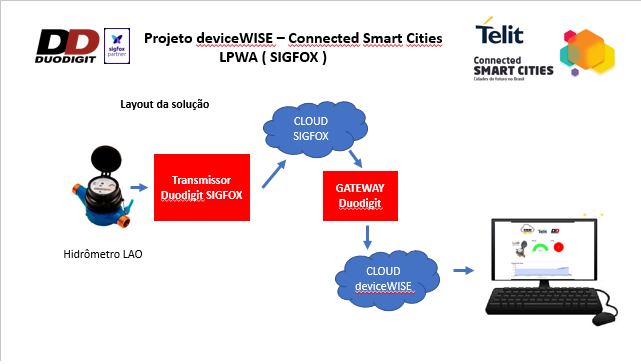 Smart_Cities_2017_Duodigit_Telit_sigfox