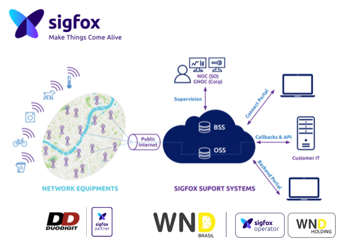Duodigit_Sigfox_Visao_Geral